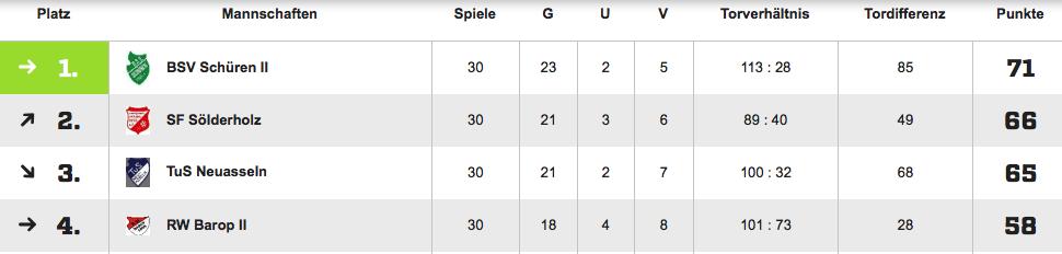 TuS Neuasseln Kreisliga B Saison 2015/16
